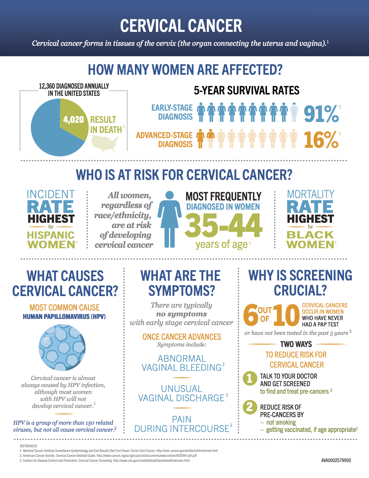 Genentech: What is Cervical Cancer?
