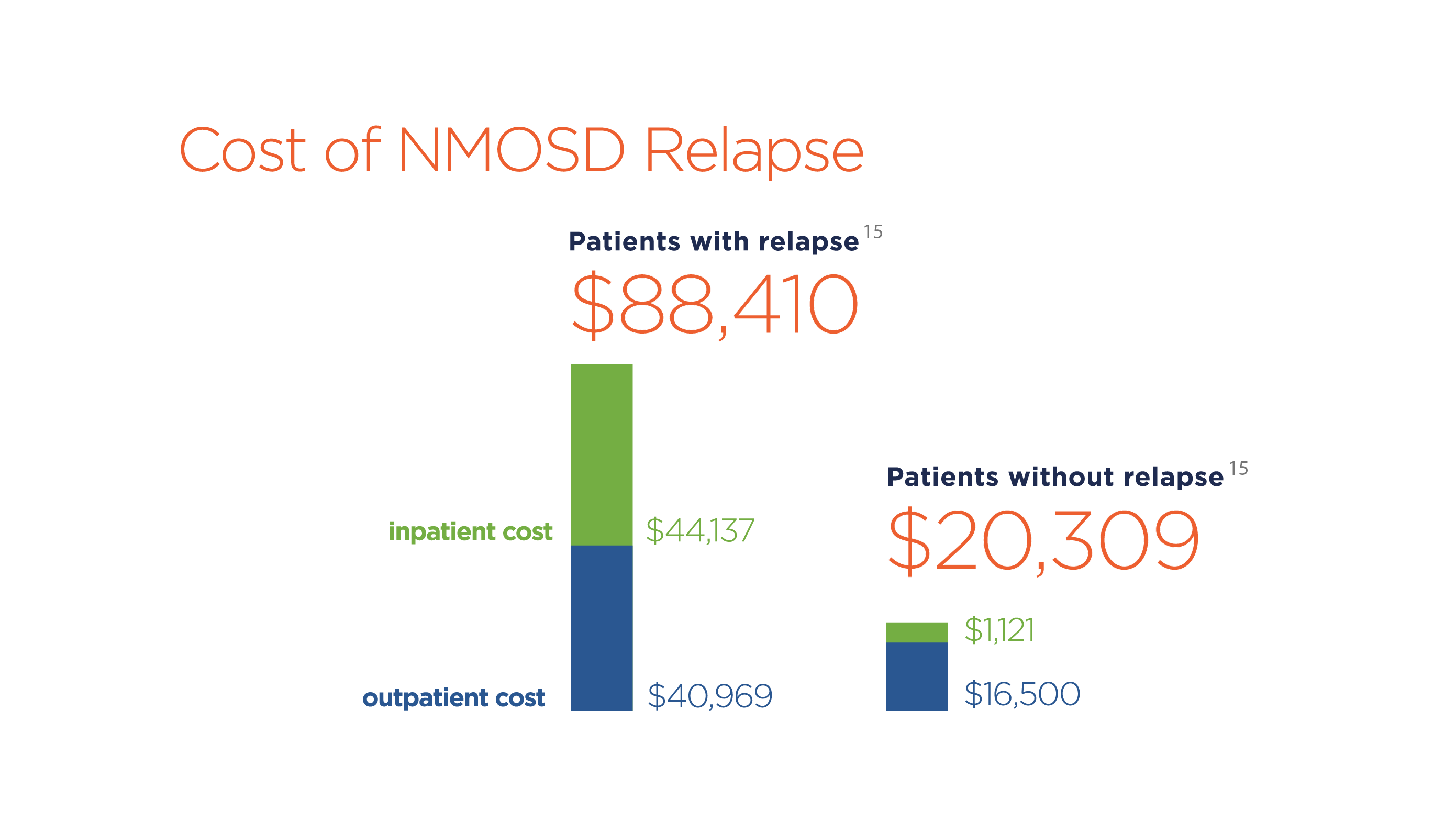 Individuals with NMOSD who experience a relapse have four times the direct medical costs as those who do not relapse.<sup>15</sup>