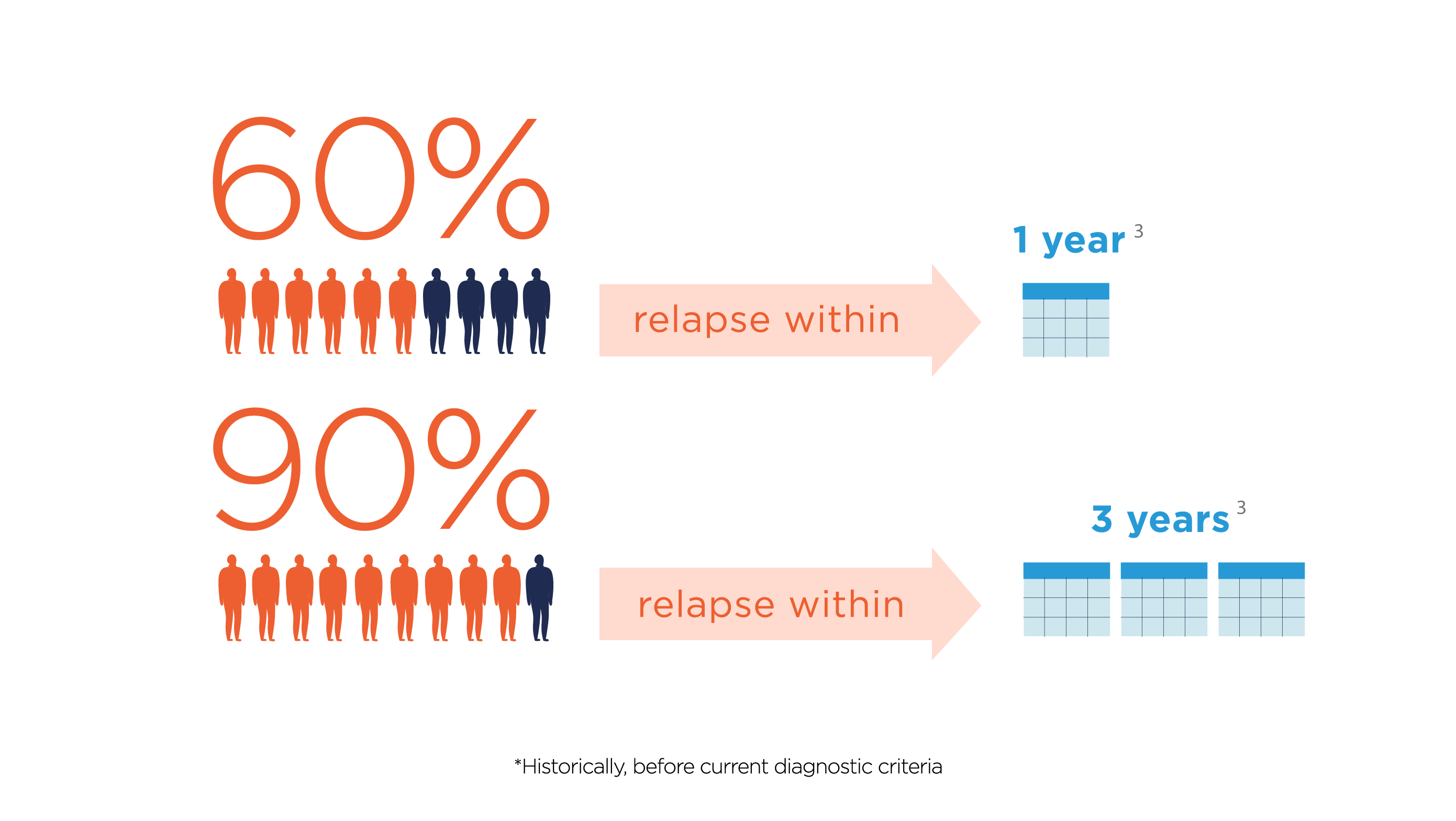 Most people with NMOSD experience sporadic, recurring relapses.<sup>2</sup> Unlike with some other autoimmune diseases, these relapses often cause symptoms to permanently worsen, thereby increasing disability.<sup>3</sup>