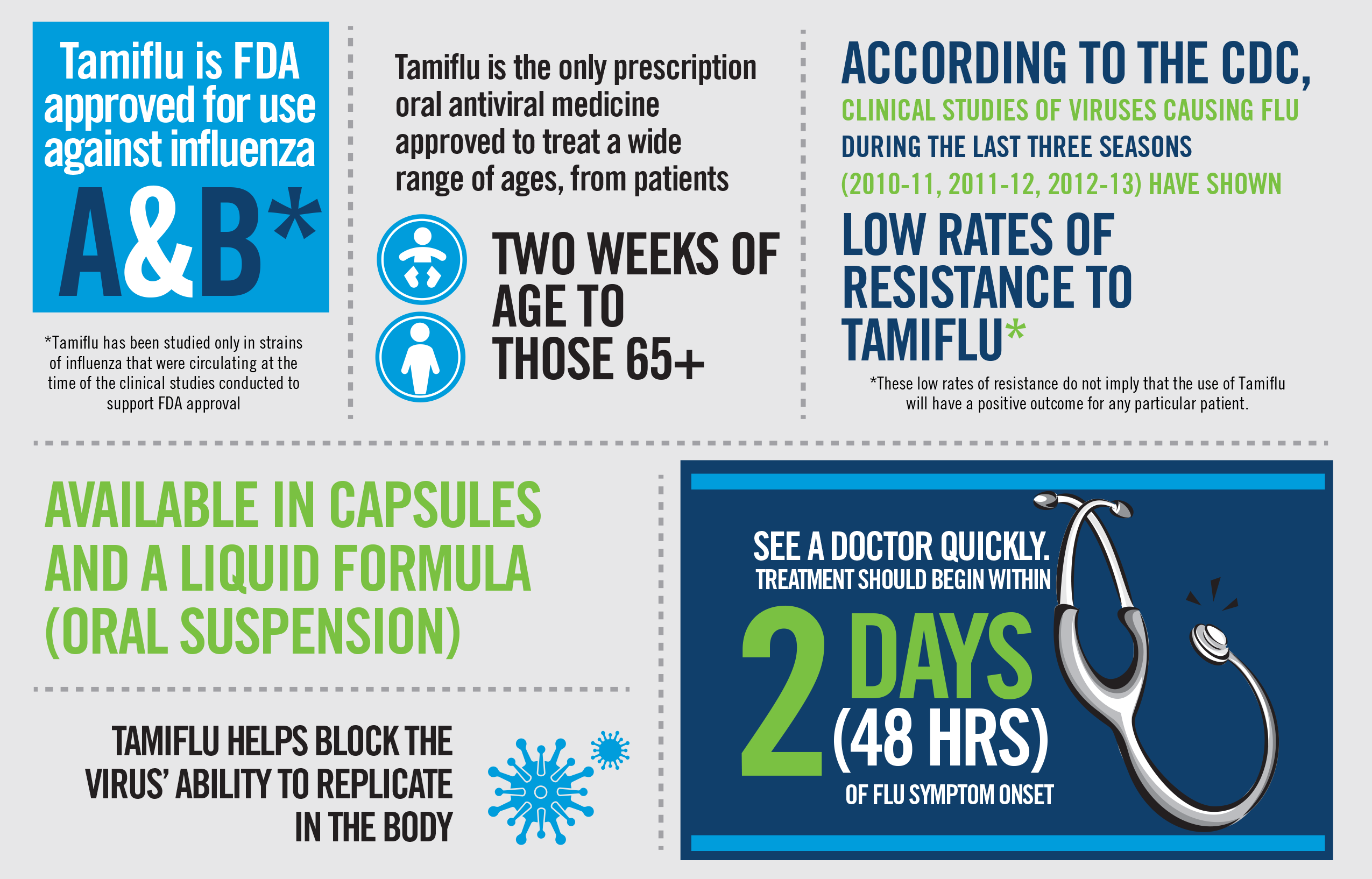 About Tamiflu