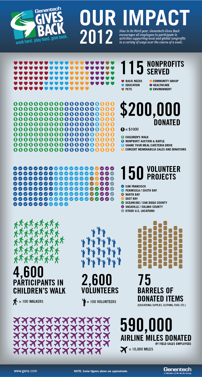 Impact of Genentech Gives Back Week 2012