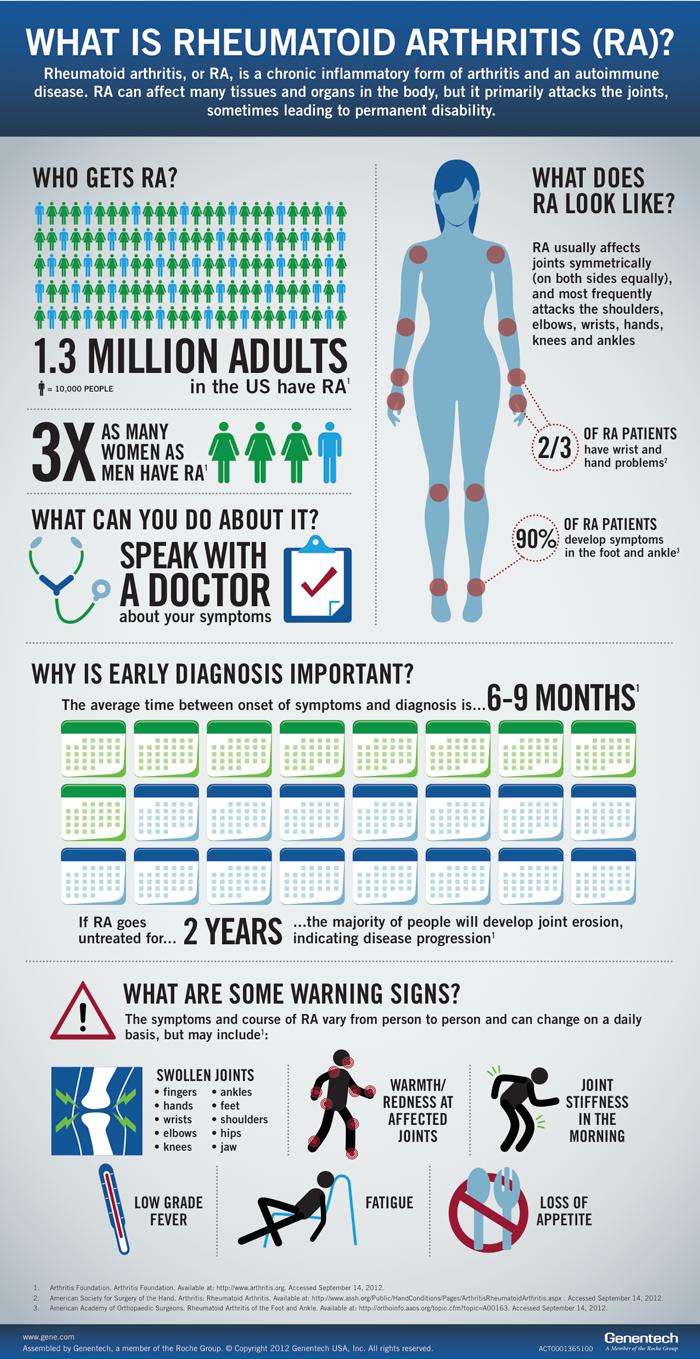 Genentech Understanding Rheumatoid Arthritis