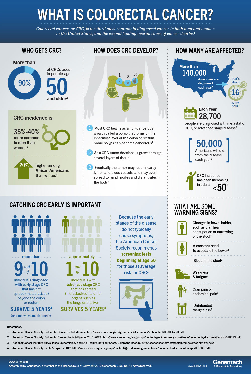 What Is Colorectal Cancer? Infographic